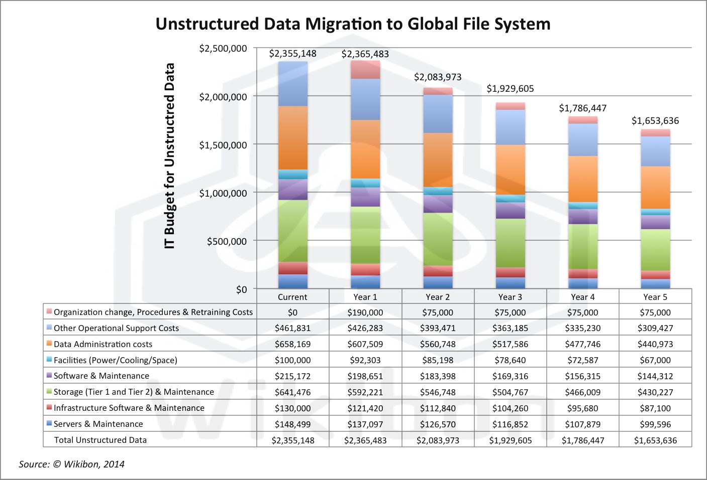 MigratingUnstructuredData