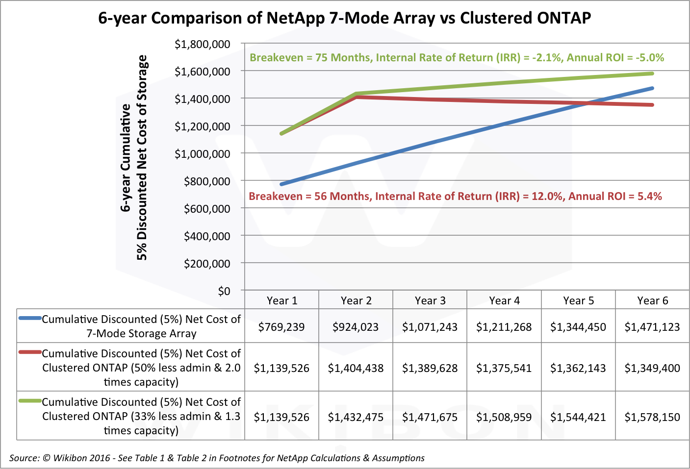 Figure 1: 6-year Comparison of NetApp 7-Mode vs. Clustered ONTAP with High & Lower Levels of Benefit Source: © Wikibon 2016See Table 1 and Table 2 in the Footnotes below for detailed assumptions and calculations