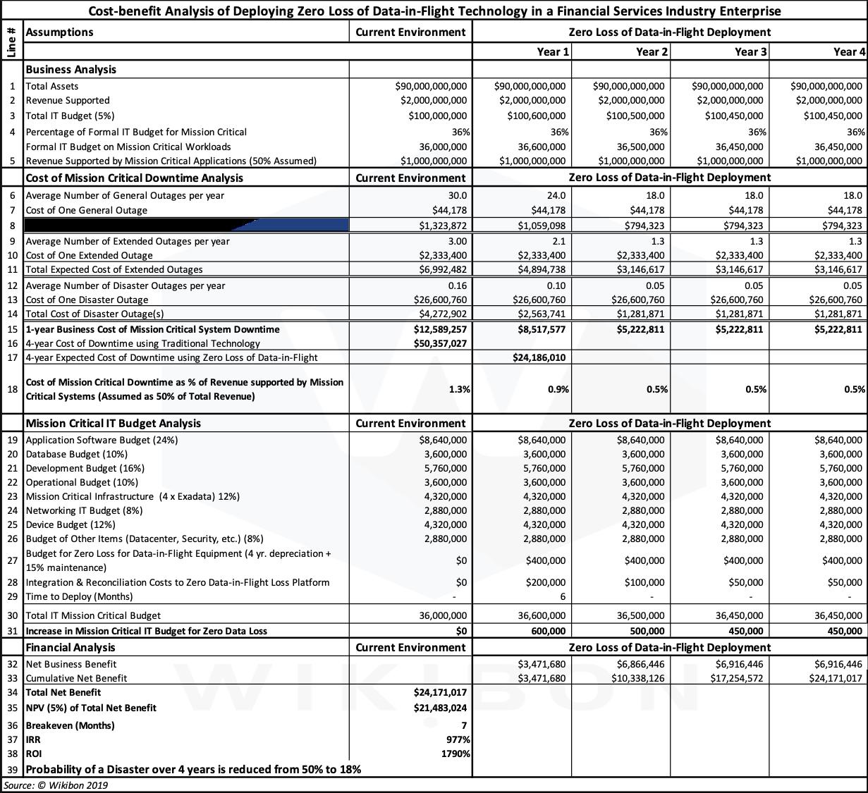 Cost-benefit Analysis Model