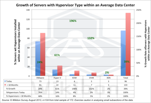 Figure 6 – Growth of Multi-Hypervisors within an Average Data Center. Source: Wikibon 2013