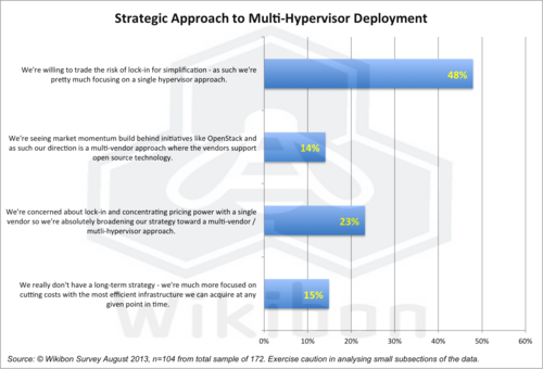 Figure 1 – Strategic Approach to Multi-Hypervisor Deployment. Source: Wikibon 2013