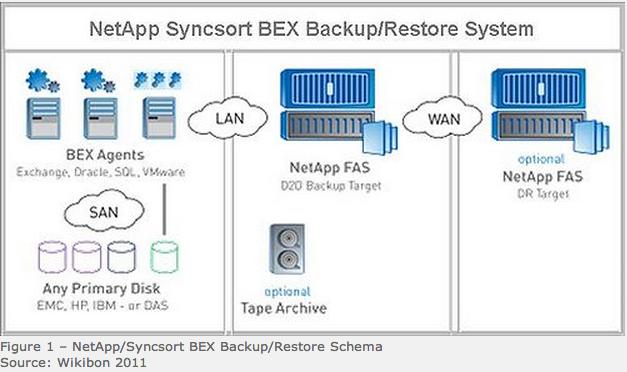 NetApp-Syncsort