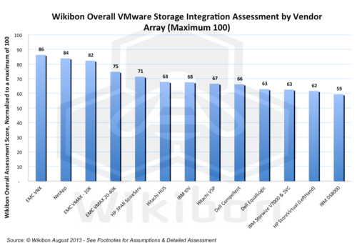 Figure 2 – Wikibon Overall VMware Storage Integration Assessment by Vendor Array (Maximum 100). Source: Wikibon October 2013 Update