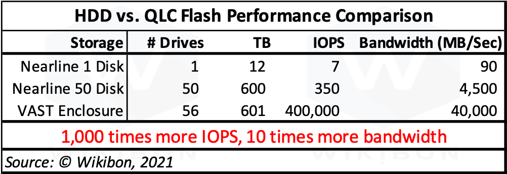 Performance Flash vs. HDD