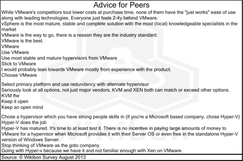 Table1 – Advice for Peers. Source: Wikibon 2013