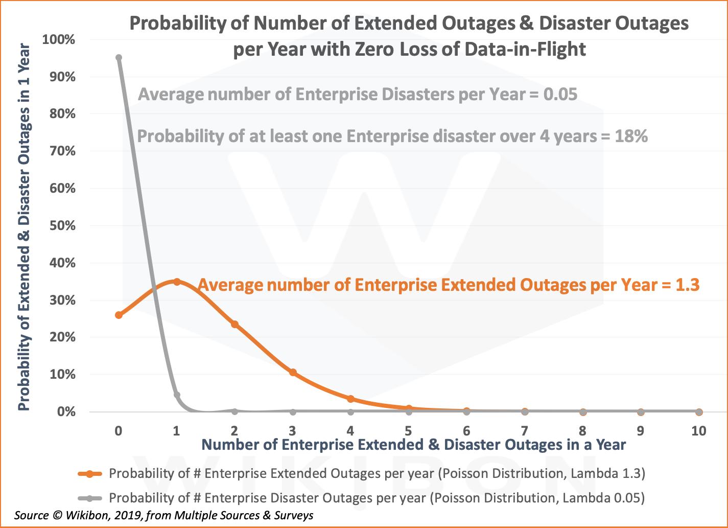 Poisson Distribution of Zero Loss of Data-in-Flight