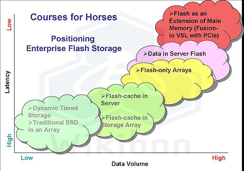 Figure 1 – Positioning Enterprise Flash Storage Source: Wikibon 2011