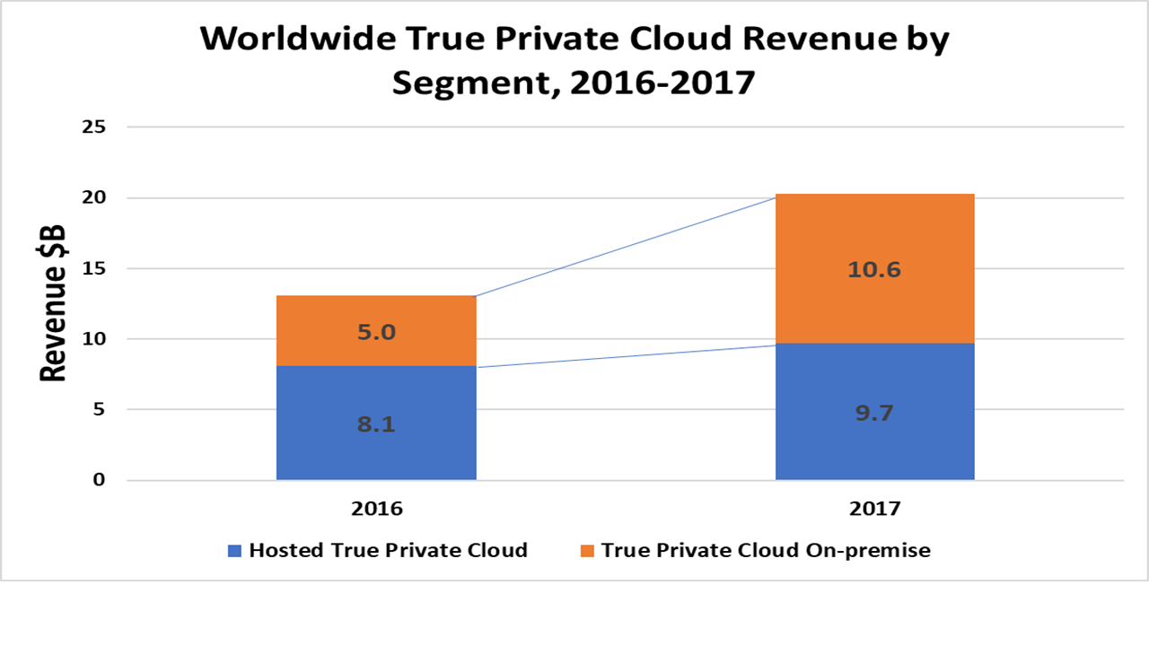 Wikibon's 2018 True Private Cloud Forecast and Market Shares