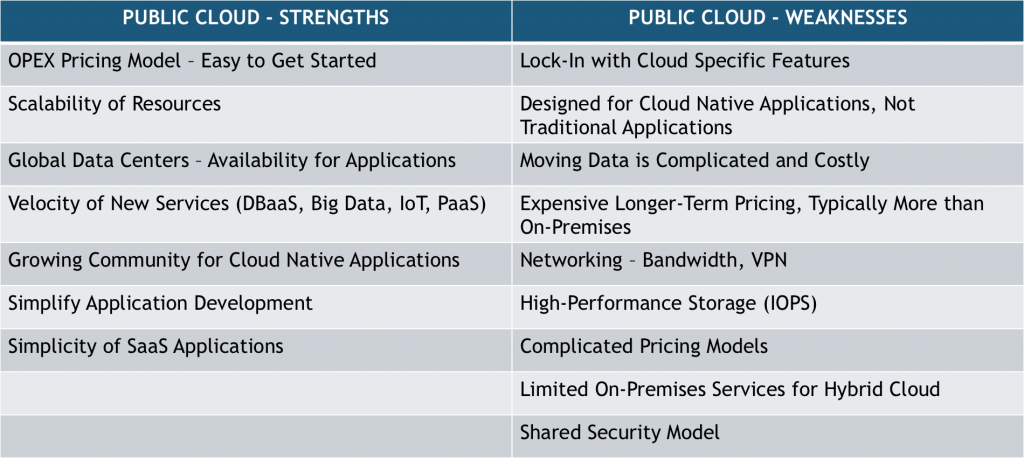 Figure 3: Strengths and Weaknesses of Public Cloud (Source: Wikibon, 2015)
