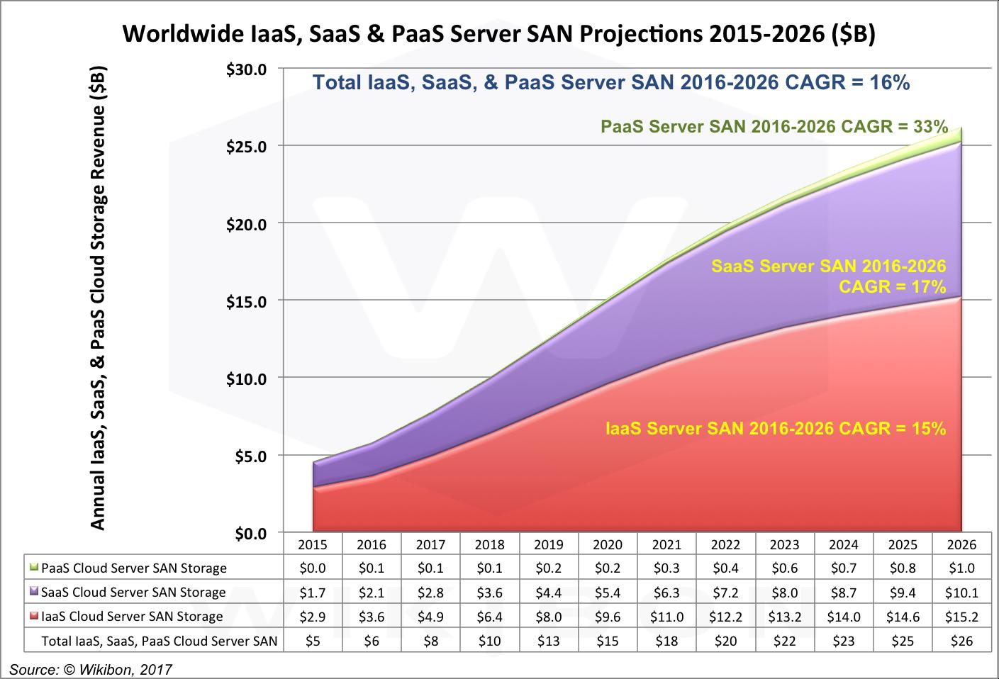 IaaS, SaaS, & PaaS Cloud Server SAN Projections