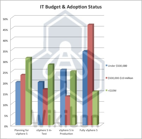 Figure 1 – 2012 vSphere 5 Respondents by IT Budget and Adoption Status Source: Wikibon 2012, from Survey July 2012, n=156