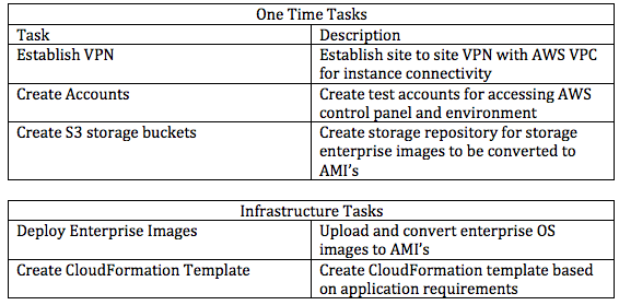 One Time Tasks and Infrastructure Tasks