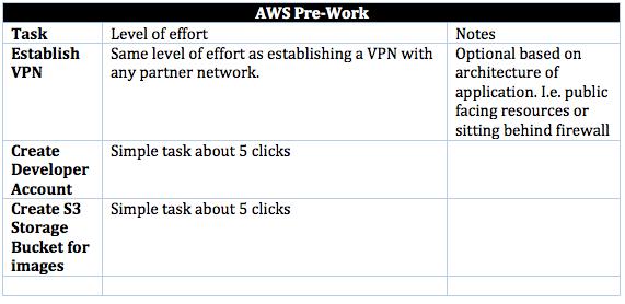 AWS Pre-Work
