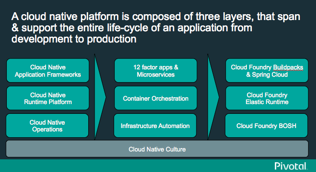 Technical Dive into Cloud Native Application Platforms