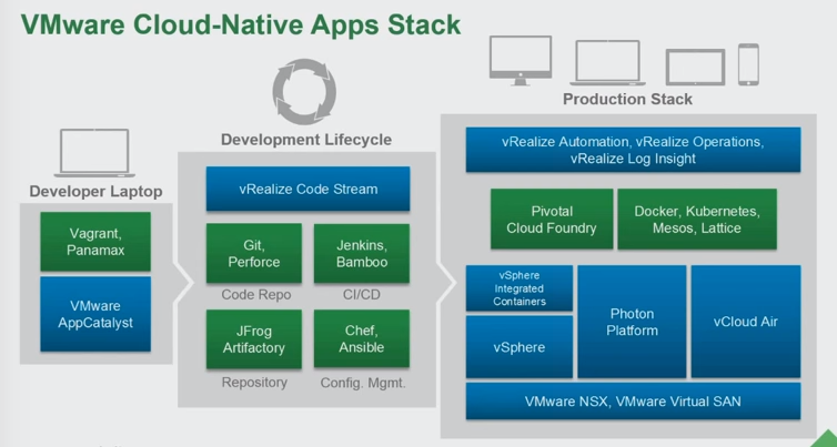 VMware Cloud Native Apps Stack (Source: VMworld 2015 Presentation by Kit Colbert)