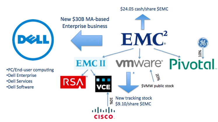 Dell Acquisition of EMC (and associated Federation assets) Source: Wikibon, 2015
