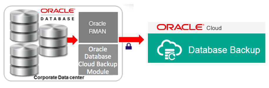 Oracle Database with Integrated RMAN for Backup to Oracle Cloud
