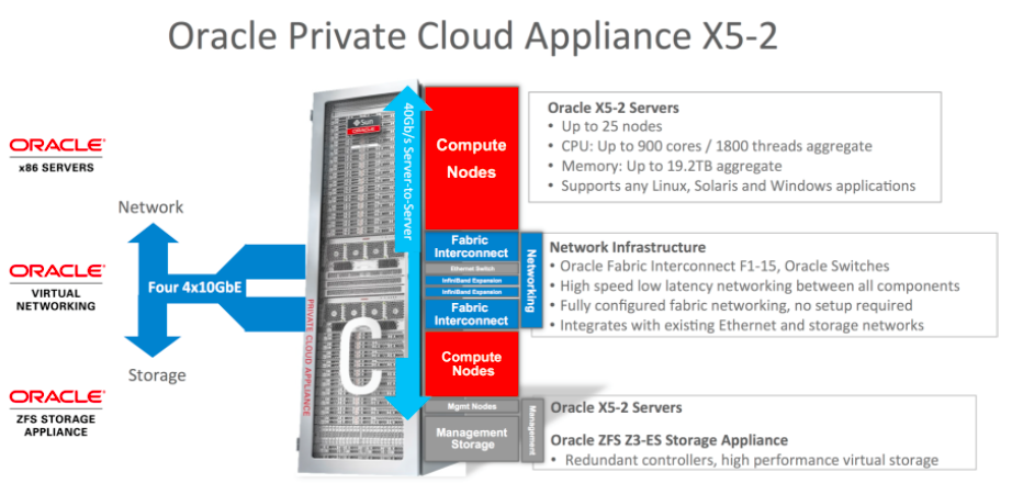 Oracle Trusted Partitions Accelerates the Move to Cloud Operating