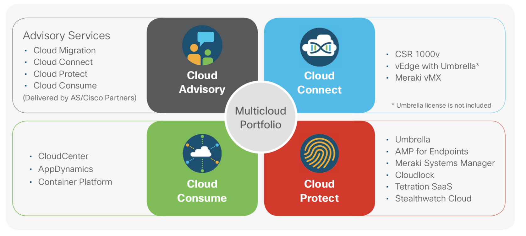 Cisco's Software Bridge to Multicloud - Wikibon Research