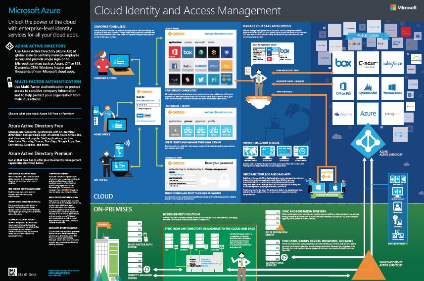 Microsoft's Hybrid Cloud Identity Scheme