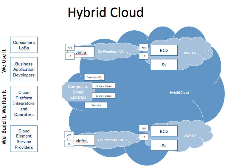 Simple Hybrid Cloud