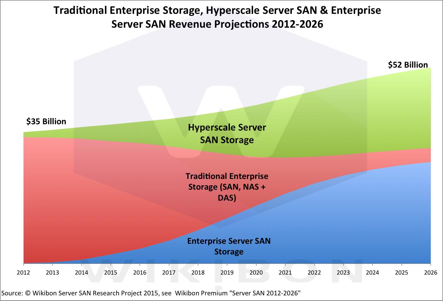 Server SAN 2012-2026 Forecast Source: Wikibon 2015
