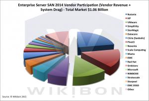 ServerSANVendorPercent2014