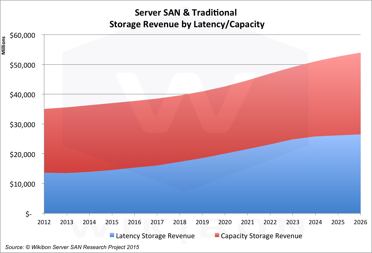 Figure 1: Wikibon Storage Projection by Latency vs. Capacity, 2012-2016Source: © Wikibon Server SAN & Cloud Research Projects 2015