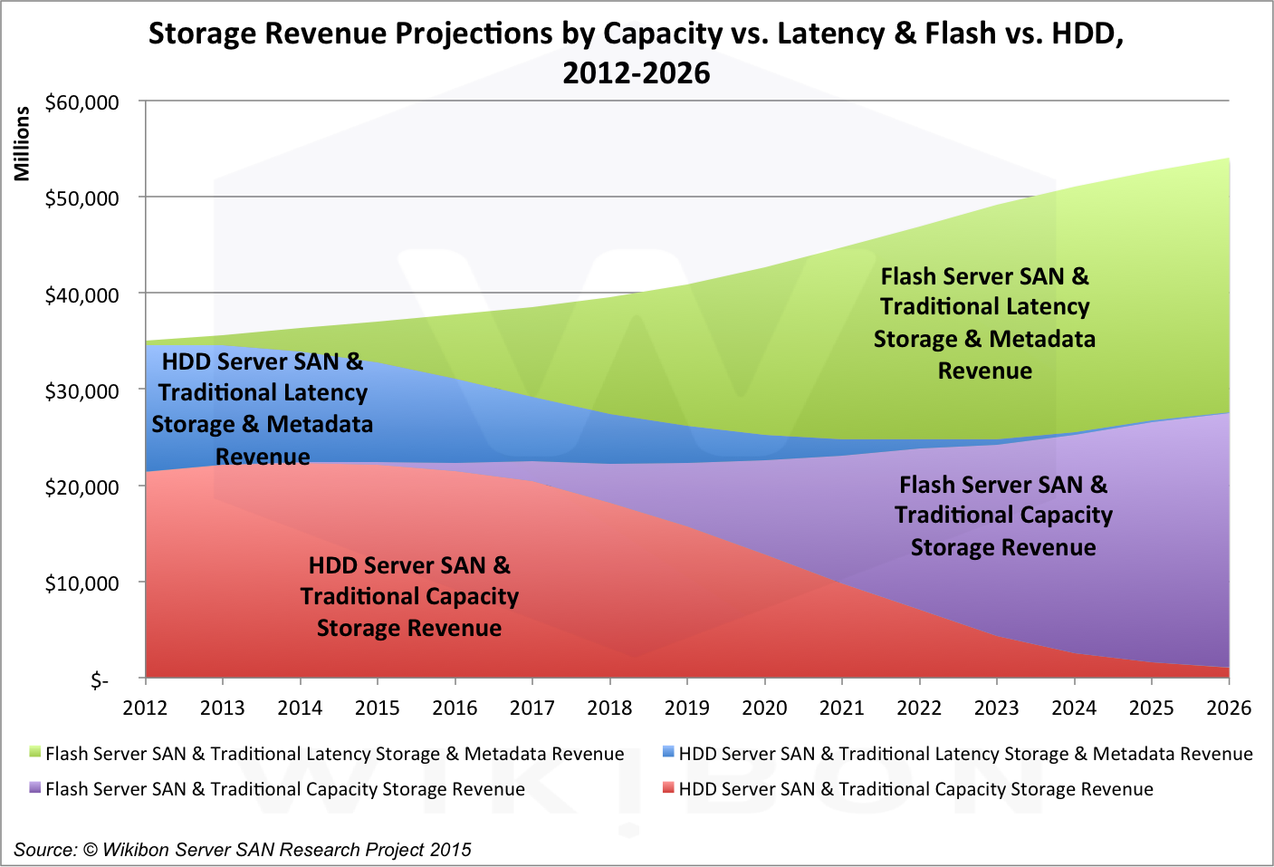 Figure 3: Wikibon Storage Revenue Projection by HDD and Flash within Latency vs. Capacity from Figure 1, 2012-2016Source: © Wikibon Server SAN & Cloud Research Projects 2015