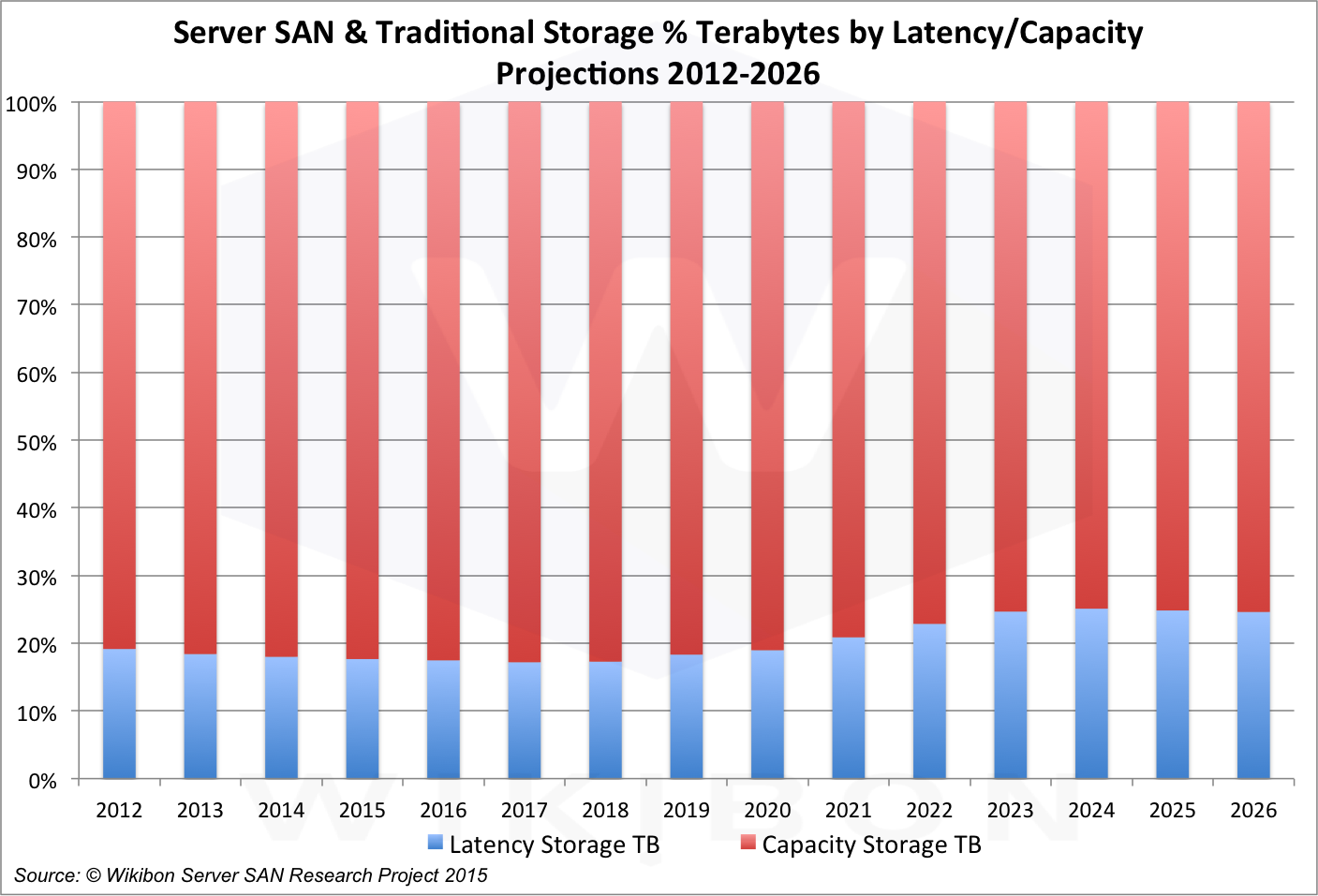 Figure d: Wikibon Storage Terabyte Projection by Latency vs. Capacity, 2012-2016Source: © Wikibon Server SAN & Cloud Research Projects 2015
