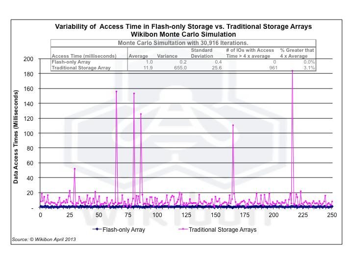 StorageAccessTimeVariabilityApril_20137