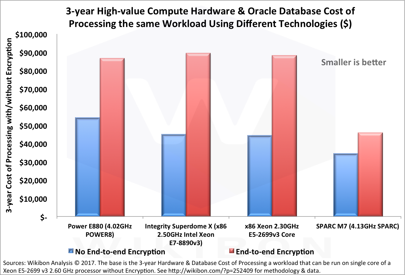 Encrypting Oracle Workloads becomes Cost-effective and Mandatory