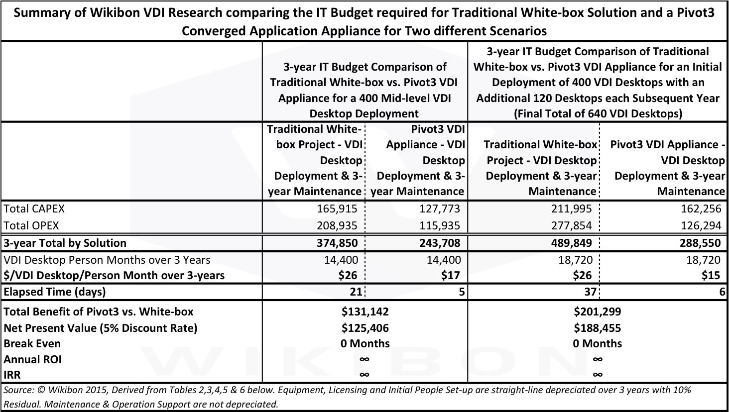 Table 1: Summary of Wikibon VDI Research comparing the IT Budget required for Traditional White-box Solution and a Pivot3 Converged Application Appliance for Two different Scenarios  Source: © Wikibon 2015, Derived from Tables 3,4,5 & 6 in the Footnotes below.