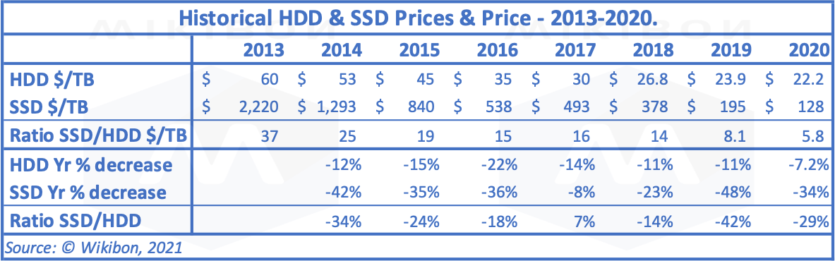 Table 4: SSD/HDD Prices 2013-2020