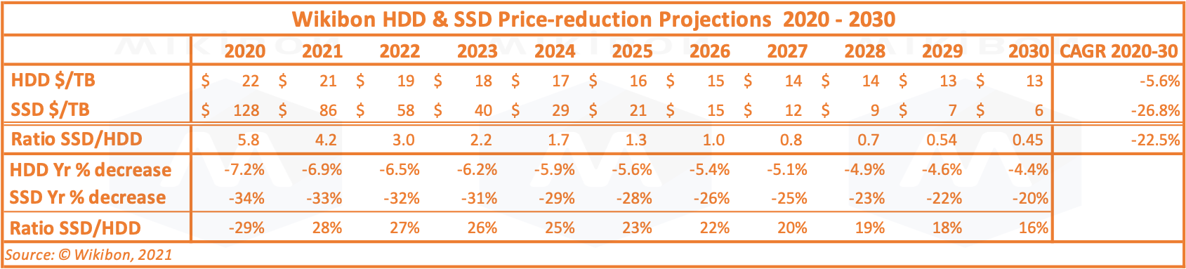 Table 1: SSD/HDD Price Projection 2020-2030