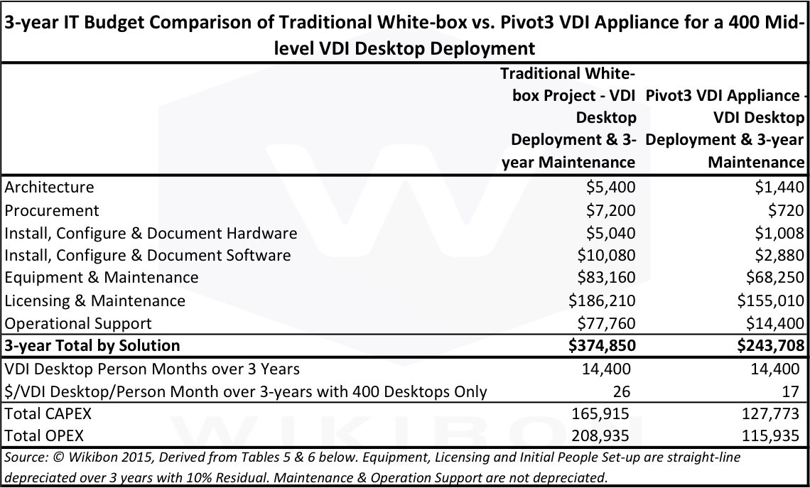 Table 3: 3-year IT Budget Comparison of Traditional White Box vs. Pivot3 VDI Appliance for a 400 Mid-level VDI Desktop DeploymentSource: © Wikibon 2015, Derived from Tables 5 & 6 below.