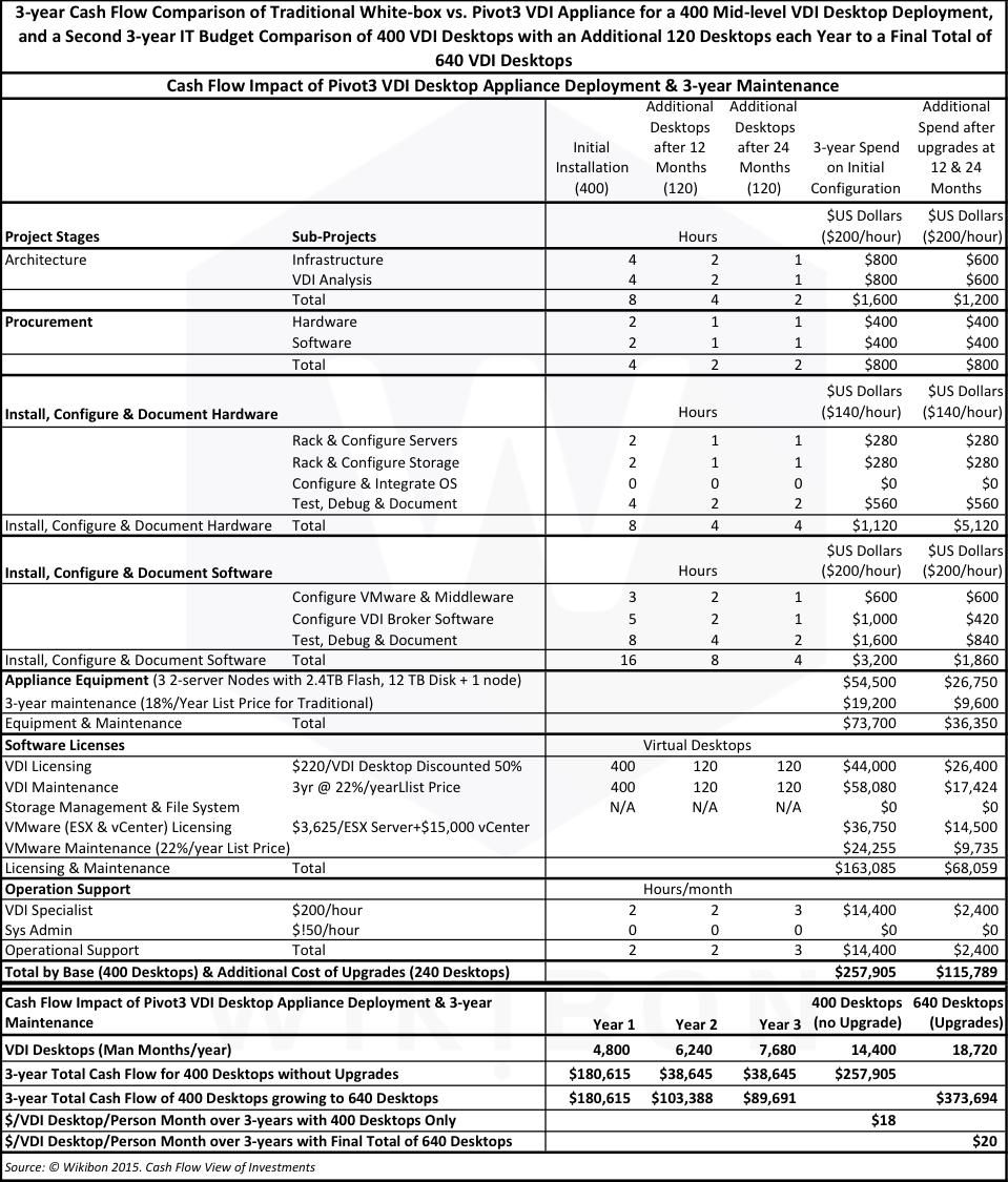 Table 6: Pivot3 VDI Appliance - VDI Desktop Deployment & 3-year MaintenanceSource: © Wikibon 2015.