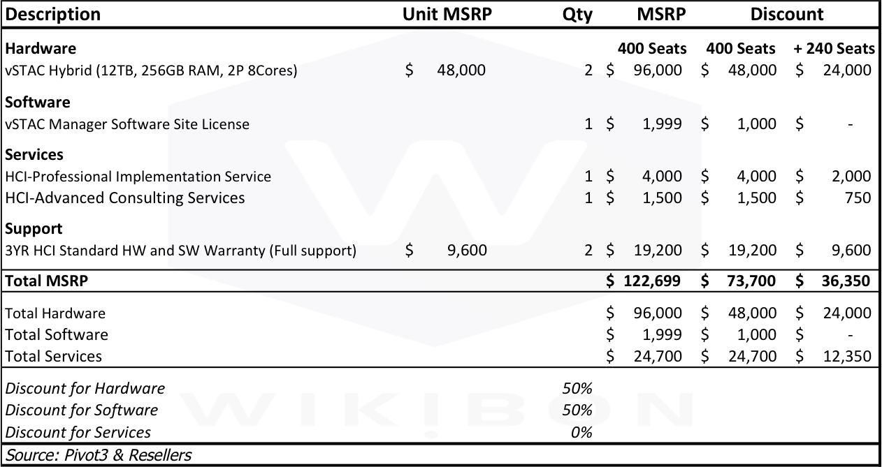 Table 7: Pivot3 Appliance Cost AssumptionsSource: Pivot3 & Resellers