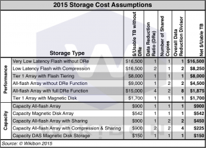 Table 1: 2015 Storage Cost Assumptions Source: © Wikibon 2015. 4-Year Cost/TB Magnetic Disk includes Power, Maintenance, Space & Disk Data Reduction. 4-year Cost/TB SSD includes Power, Maintenance, Space, SSD Data Reduction & Data Sharing.