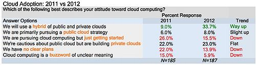Table 7: Hybrid Cloud is the Predominant Strategy