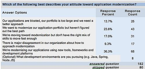 Table 8 – Most Organizations are Moving to Modern A/D Tools