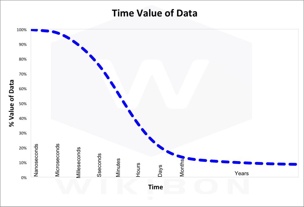 TimeValueofData1