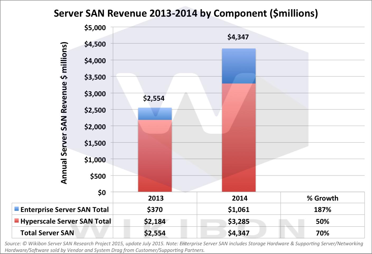 Figure 1: Total Server SAN Revenue for 2013 & 2014  Source: © Wikibon Server SAN Research Project 2015