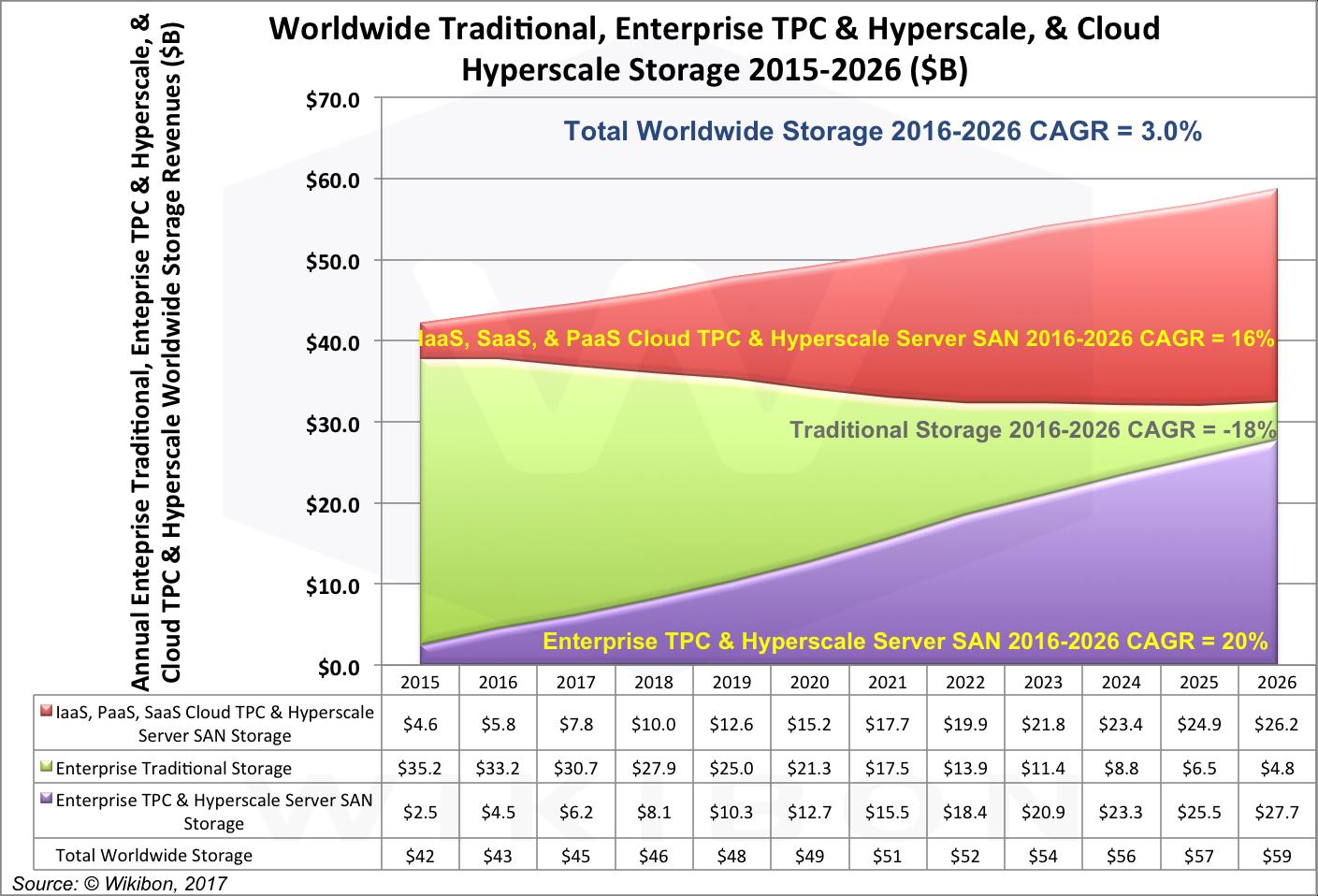 Enterprise Server SAN, Cloud Server SAN & Traditional Storage