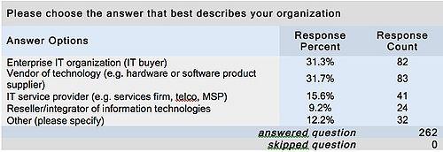 Table 1: Respondent Type