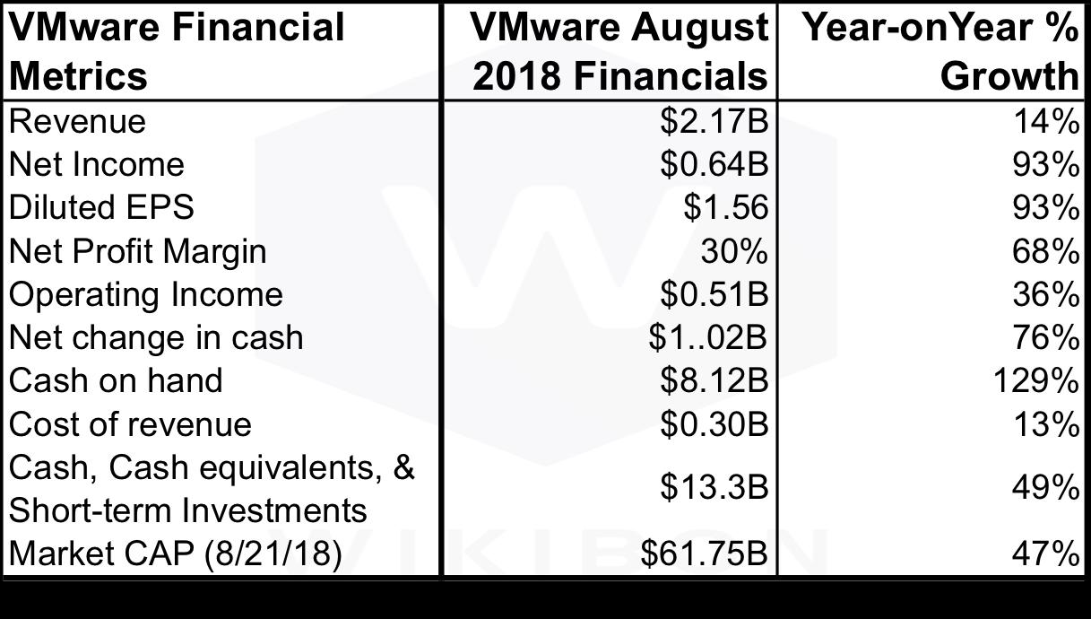 VMware Hybrid Cloud Strategy: Near Term Momentum but Icebergs Ahead