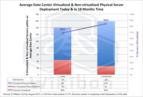 Figure 4 – Average Data Center Virtualized & Non-virtualized Physical Server Deployment Today & in 18 Months Time. Source: Wikibon 2013