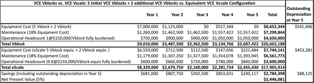 Table 1: 5-year The Cost of 7Blocks (5 Vblocks in year 1 the with addition of an additional Vblock in year 2 and year 4) is compared to deploying a Vscale Nexus-based Spinearchitectand deploying server, storage and network resources as and when needed.  Source: © Wikibon 2016