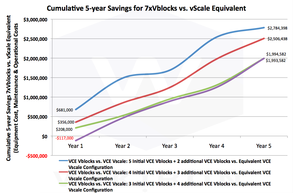 Figure 1: Cumulative 5-year Savings for Vblock Systems vs. Vscale Architecture with a total of 7 Vblocks or equivalent servers and storage with Vscale. The savings come from easier management of all the resources as a pool, instead of separate islands of compute and storage. The savings in year one were all positive for an initial investment of 3 Vblock equivalent compute, and were slightly negative for 2 Vblocks in year 1. As additional Vblocks areadded over the five years, thebenefits grow.  Source: © Wikibon 2016