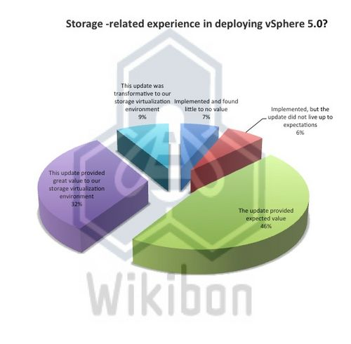 """Figure 2 – 2012 Breakdown of Question """"Storage -related experience in deploying vSphere 5.0?"""" (27 respondents not included who replied """"My company has not implemented/utilized vSphere 5"""" Source: Wikibon 2012, from Survey July 2012, n=125"""